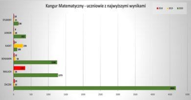 Kangur Matematyczny 2020 – oblany test zuczciwości